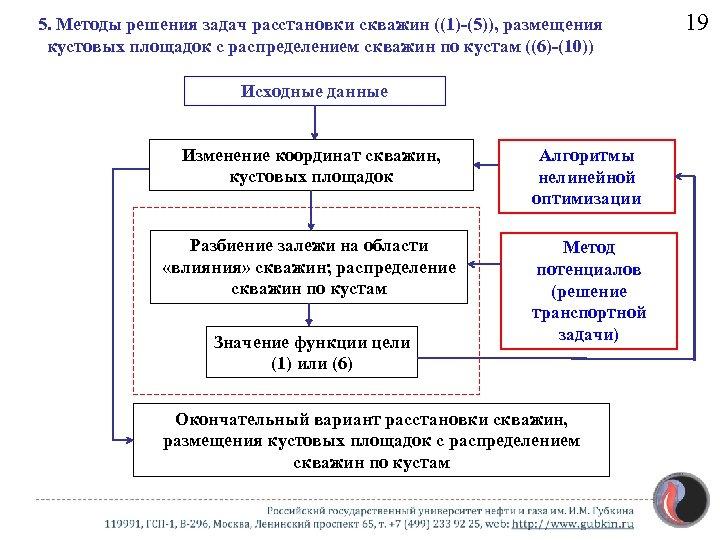 5. Методы решения задач расстановки скважин ((1)-(5)), размещения кустовых площадок с распределением скважин по
