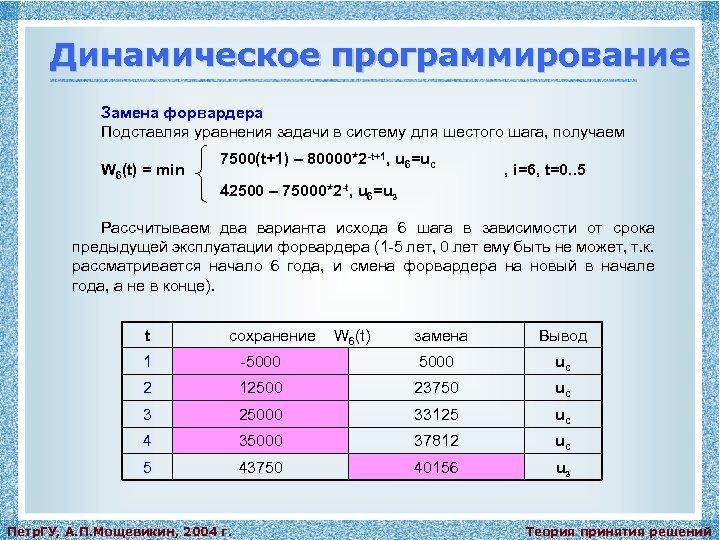 Динамическое программирование Замена форвардера Подставляя уравнения задачи в систему для шестого шага, получаем W