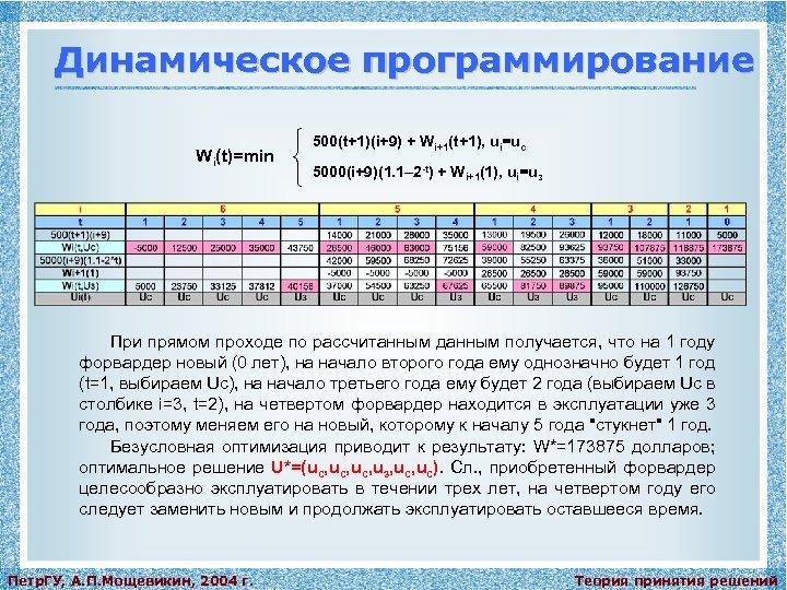 Динамическое программирование Wi(t)=min 500(t+1)(i+9) + Wi+1(t+1), ui=uc 5000(i+9)(1. 1– 2 -t) + Wi+1(1), ui=uз
