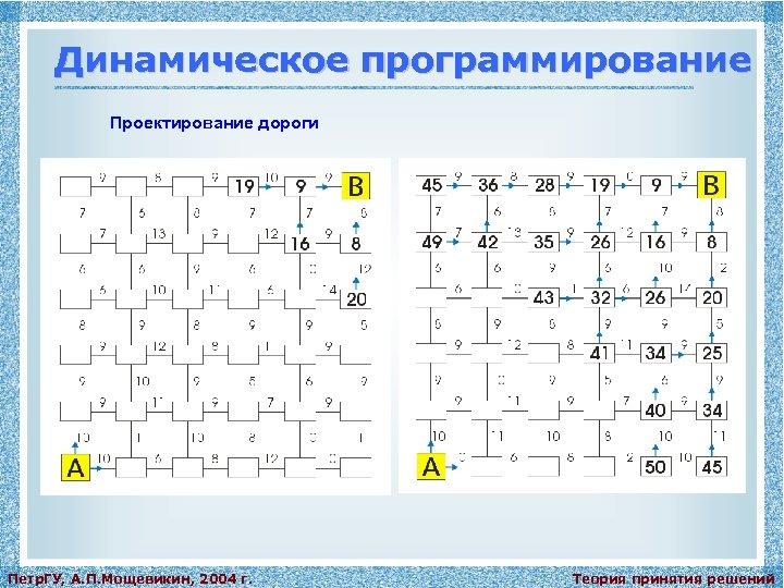 Динамическое программирование Проектирование дороги Петр. ГУ, А. П. Мощевикин, 2004 г. Теория принятия решений