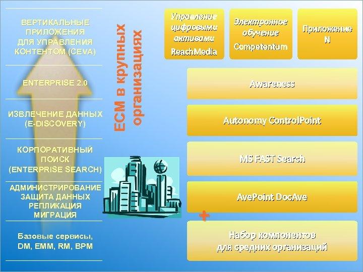 ENTERPRISE 2. 0 ИЗВЛЕЧЕНИЕ ДАННЫХ (E-DISCOVERY) ECM в крупных организациях ВЕРТИКАЛЬНЫЕ ПРИЛОЖЕНИЯ ДЛЯ УПРАВЛЕНИЯ