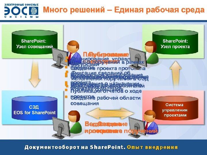 Пример использования различных Много решений – Единая рабочая среда компонентов платформы Планирование Публикация §