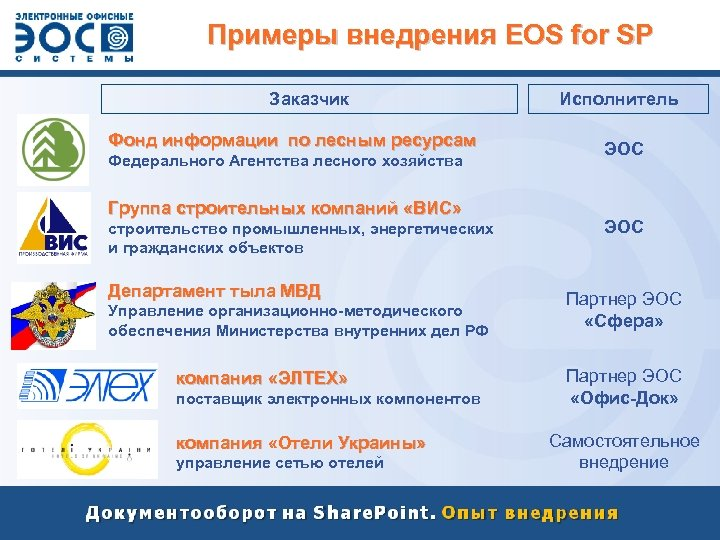 Примеры внедрения EOS for SP Заказчик Фонд информации по лесным ресурсам Федерального Агентства лесного
