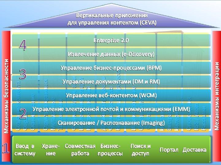 Вертикальные приложения для управления контентом (CEVA) 4 Enterprise 2. 0 Создание контента Формы Сканирование