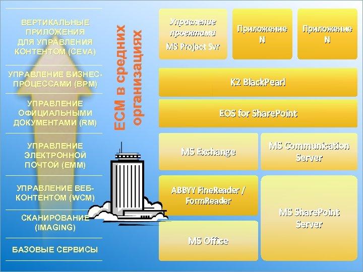 УПРАВЛЕНИЕ БИЗНЕСПРОЦЕССАМИ (BPM) УПРАВЛЕНИЕ ОФИЦИАЛЬНЫМИ ДОКУМЕНТАМИ (RM) ECM в средних организациях ВЕРТИКАЛЬНЫЕ ПРИЛОЖЕНИЯ ДЛЯ