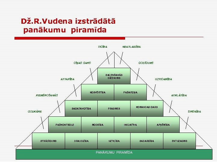 Dž. R. Vudena izstrādātā panākumu piramīda TICĪBA NEATLAIDĪBA CĪŅAS GARS GODĪGUMS SACENŠANĀS DIŽENUMS ATTAPĪBA