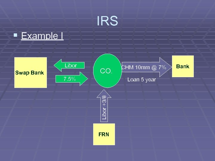 IRS § Example I Libor Swap Bank CO. 7. 5% CHM 10 mm @