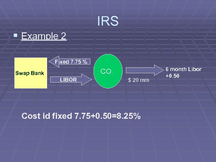 IRS § Example 2 Fixed 7. 75 % CO. Swap Bank LIBOR $ 20