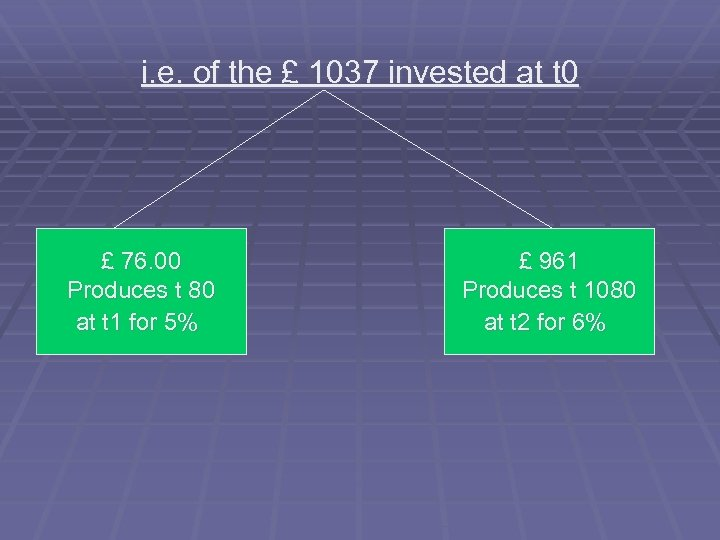 i. e. of the £ 1037 invested at t 0 £ 76. 00 Produces