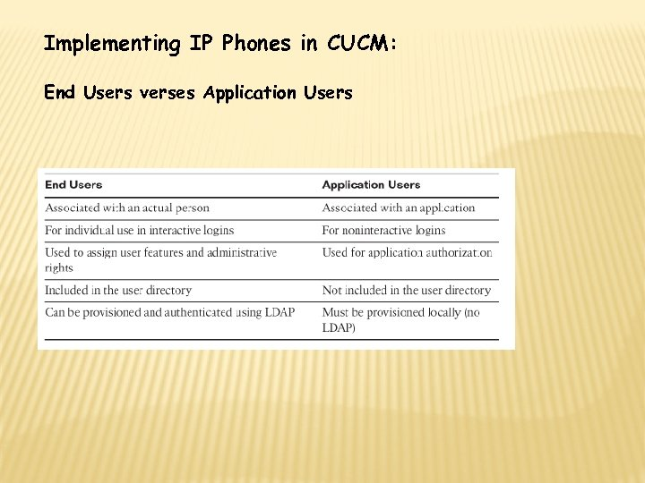 Implementing IP Phones in CUCM: End Users verses Application Users
