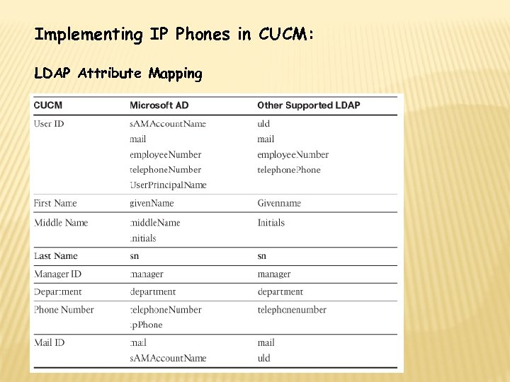 Implementing IP Phones in CUCM: LDAP Attribute Mapping