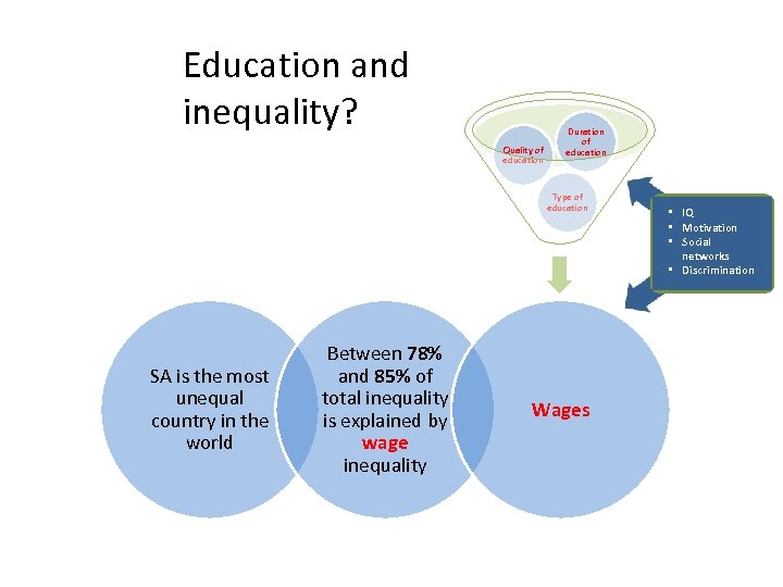 Education and inequality? Quality of education Duration of education Type of education SA is