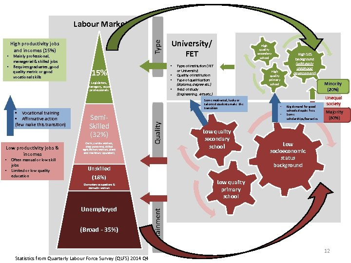 Labour Market • • University/ FET High productivity jobs and incomes (15%) Mainly professional,