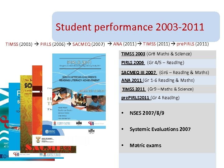Student performance 2003 -2011 TIMSS (2003) PIRLS (2006) SACMEQ (2007) ANA (2011) TIMSS (2011)