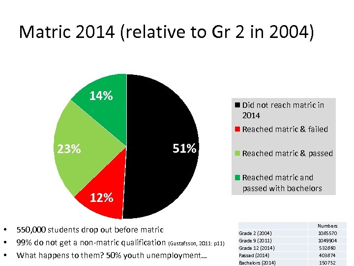 Matric 2014 (relative to Gr 2 in 2004) 14% Did not reach matric in