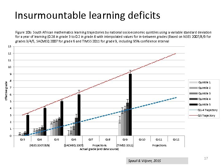 Insurmountable learning deficits Figure 10 b: South African mathematics learning trajectories by national socioeconomic