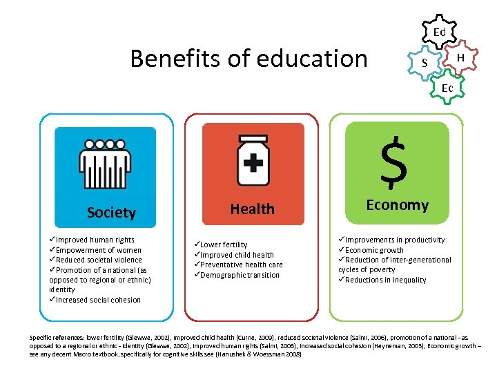Ed Benefits of education H S Ec Society üImproved human rights üEmpowerment of women