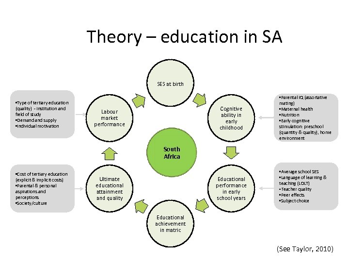 Theory – education in SA SES at birth • Type of tertiary education (quality)