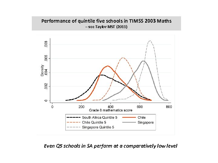 Performance of quintile five schools in TIMSS 2003 Maths – see Taylor MST (2011)