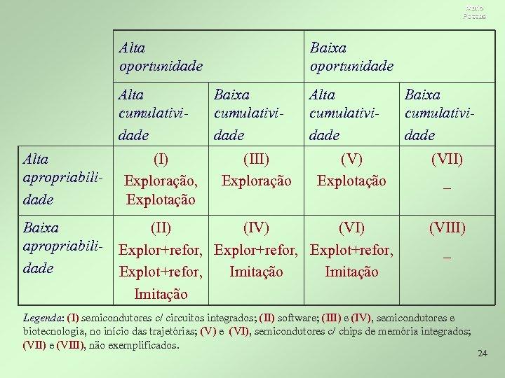 Mario Possas Alta oportunidade Alta cumulatividade Alta apropriabilidade (I) Exploração, Explotação Baixa oportunidade Baixa