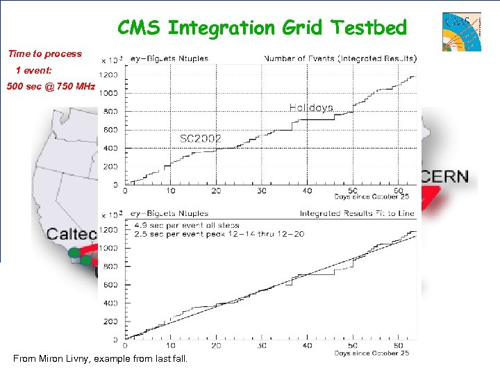 CMS Integration Grid Testbed Time to process 1 event: Managed by ONE Linux box