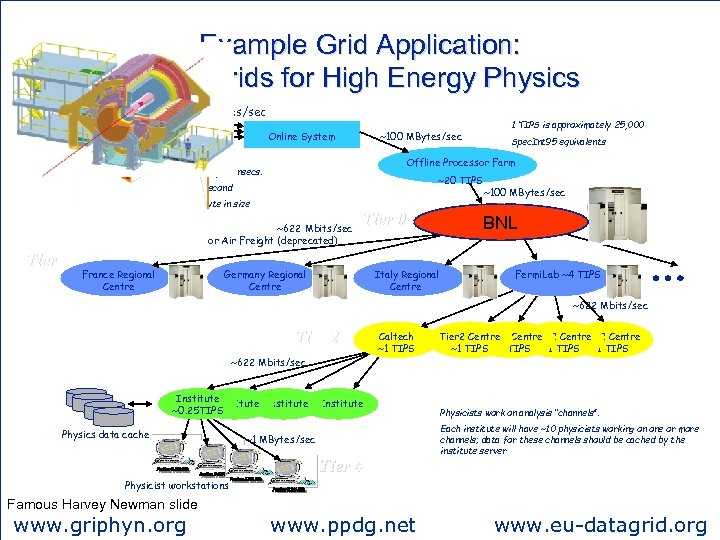Example Grid Application: Data Grids for High Energy Physics ~PBytes/sec Online System ~20 TIPS