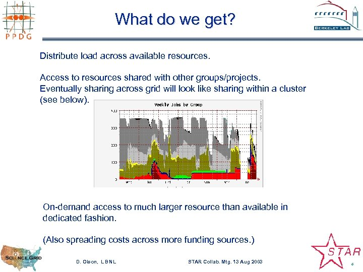 What do we get? Distribute load across available resources. Access to resources shared with