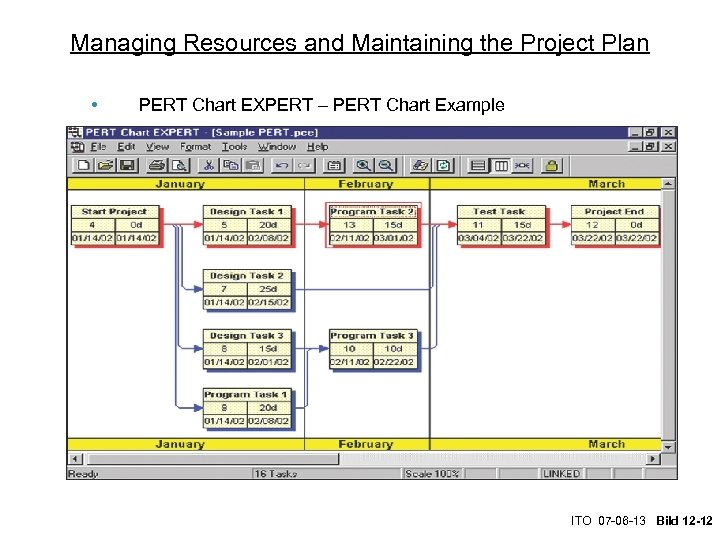 Managing Resources and Maintaining the Project Plan • PERT Chart EXPERT – PERT Chart