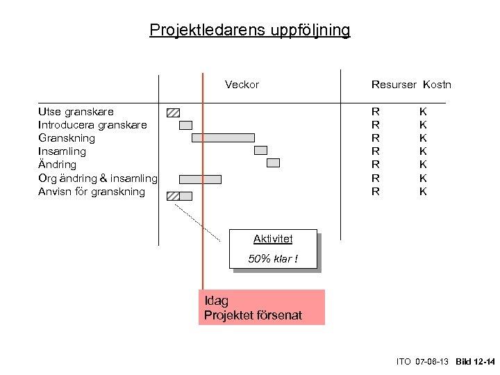 Projektledarens uppföljning Veckor Resurser Kostn _________________________________ Utse granskare R K Introducera granskare R K