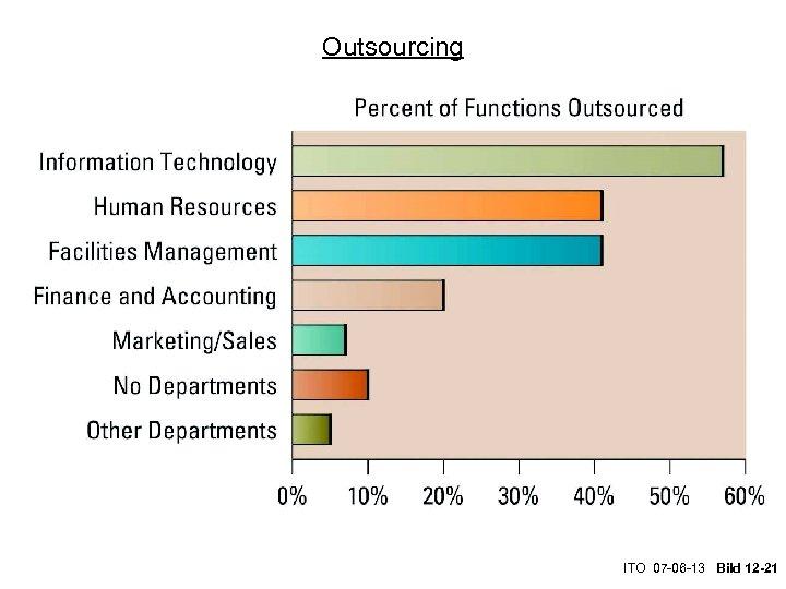 Outsourcing ITO 07 -06 -13 Bild 12 -21