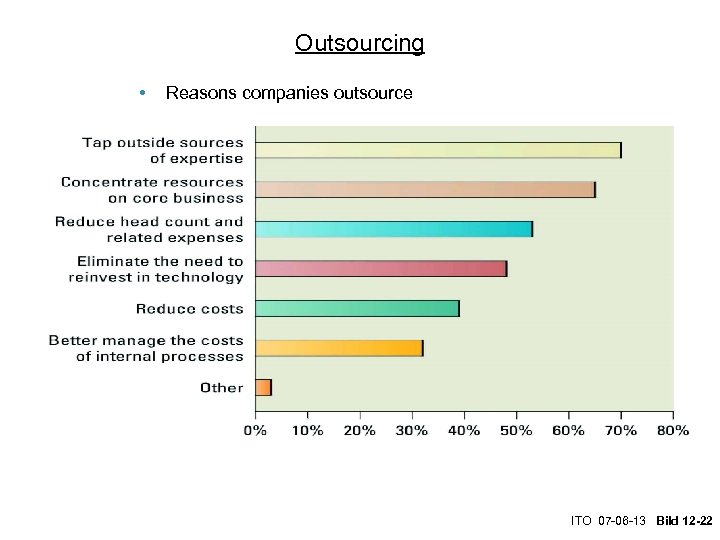Outsourcing • Reasons companies outsource ITO 07 -06 -13 Bild 12 -22