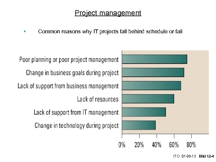 Project management • Common reasons why IT projects fall behind schedule or fail ITO