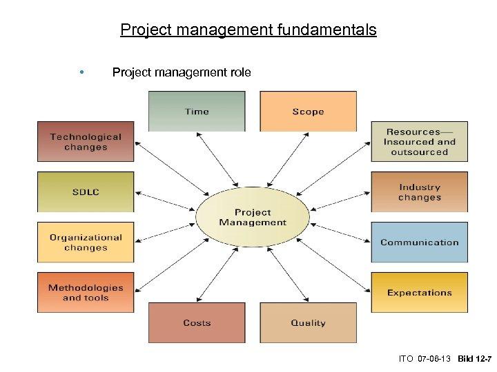 Project management fundamentals • Project management role ITO 07 -06 -13 Bild 12 -7