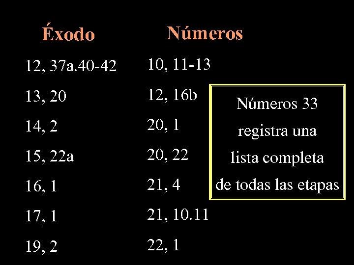 Éxodo Números 12, 37 a. 40 -42 10, 11 -13 13, 20 12, 16