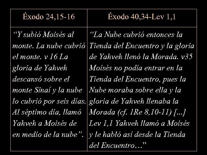 """Éxodo 24, 15 -16 Éxodo 40, 34 -Lev 1, 1 """"Y subió Moisés al"""