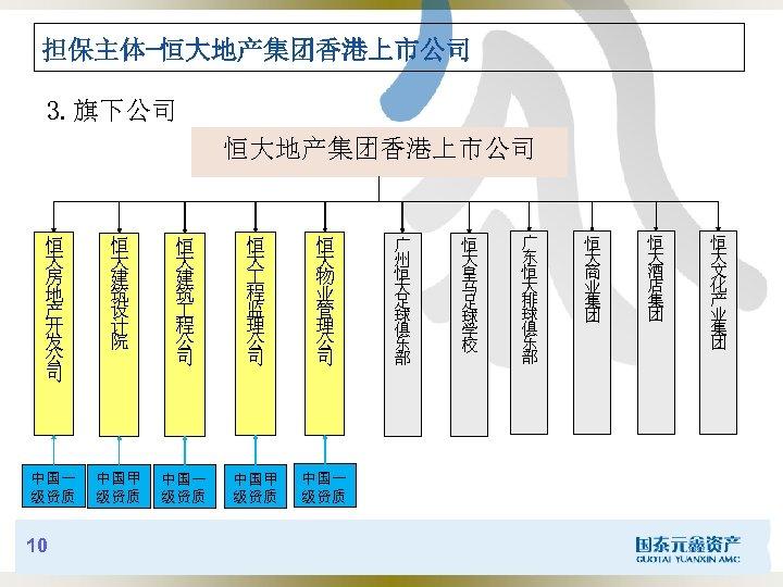 担保主体-恒大地产集团香港上市公司 3. 旗下公司 恒大地产集团香港上市公司 恒 大 房 地 产 开 发 公 司 恒