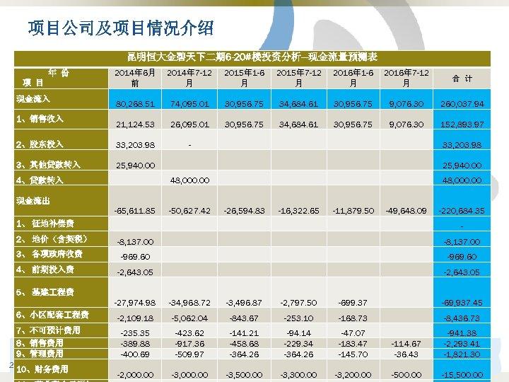 项目公司及项目情况介绍 昆明恒大金碧天下二期 6 -20#楼投资分析---现金流量预测表 2014年 6月 前 2014年 7 -12 月 2015年 1 -6