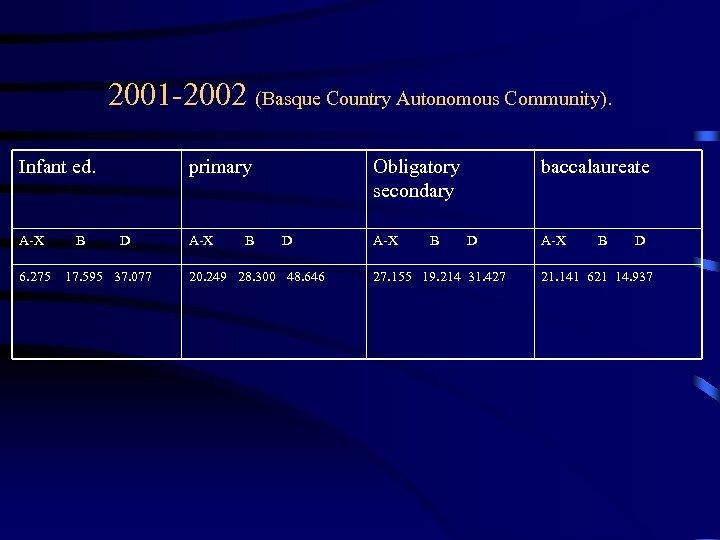 2001 -2002 (Basque Country Autonomous Community). Infant ed. A-X 6. 275 B primary D