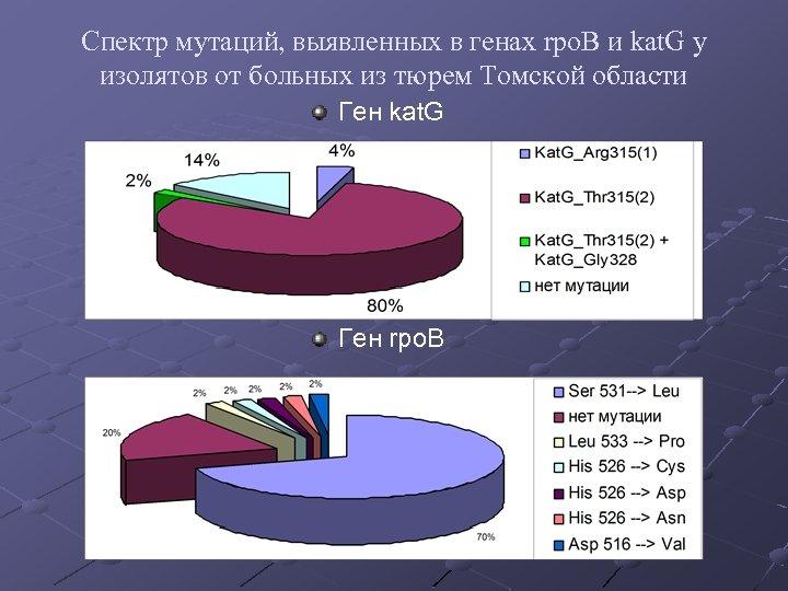 Спектр мутаций, выявленных в генах rpo. B и kat. G у изолятов от больных