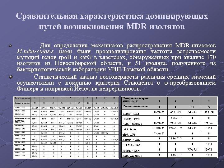 Сравнительная характеристика доминирующих путей возникновения MDR изолятов Для определения механизмов распространения MDR-штаммов M. tuberculosis
