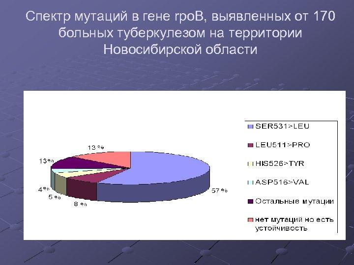 Спектр мутаций в гене rpo. B, выявленных от 170 больных туберкулезом на территории Новосибирской