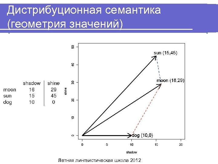 Дистрибуционная семантика (геометрия значений) Летняя лингвистическая школа 2012
