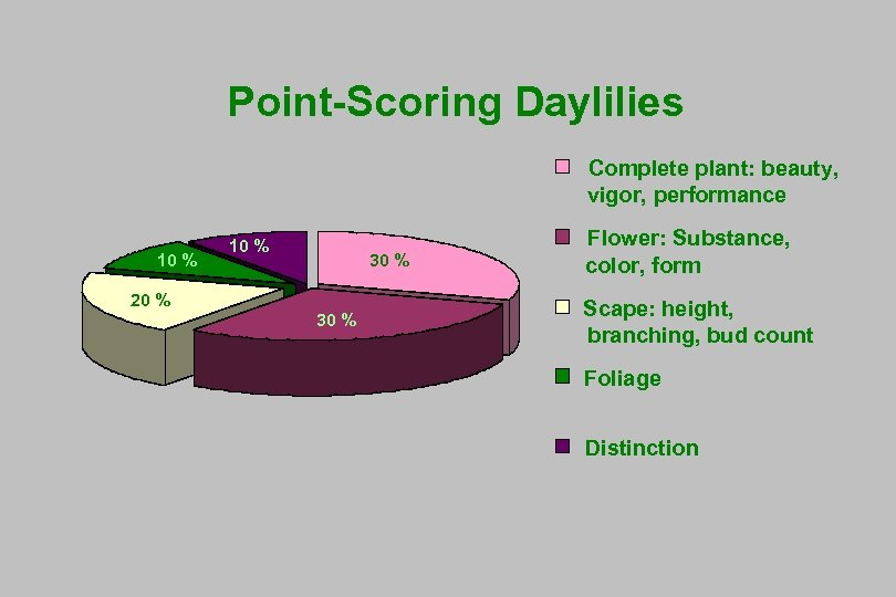 Point-Scoring Daylilies Complete plant: beauty, vigor, performance 10% 10 10% % 30% 20% 30%