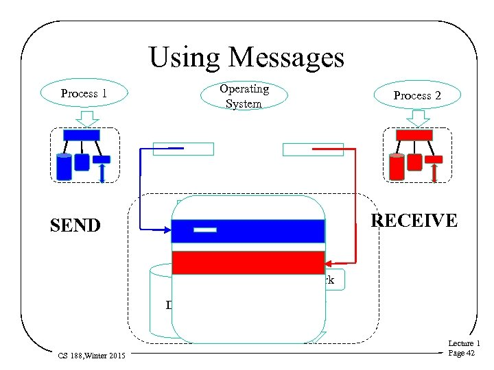 Using Messages Operating System SEND Process 2 Processor Process 1 RECEIVE Memory Network Disk