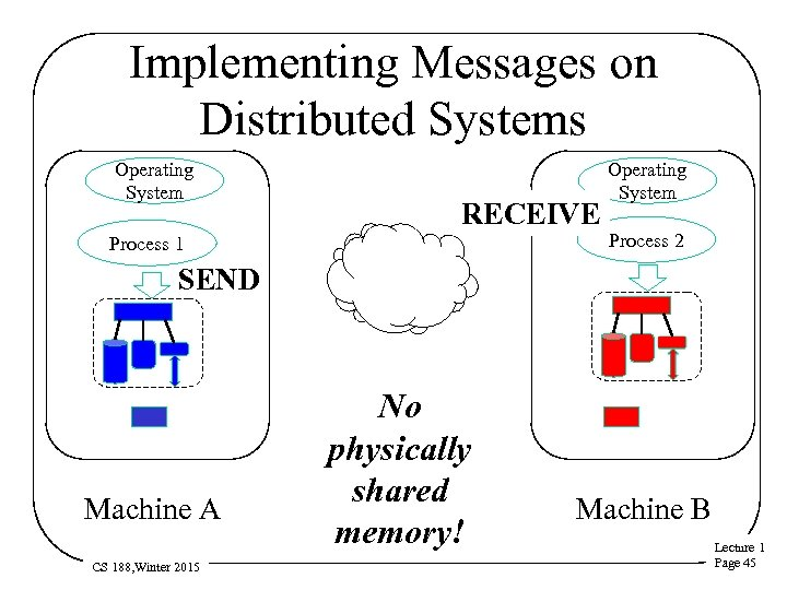 Implementing Messages on Distributed Systems Operating System RECEIVE Process 1 Operating System Process 2