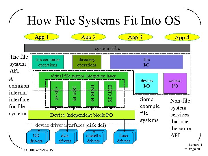 How File Systems Fit Into OS App 1 App 2 App 3 App 4