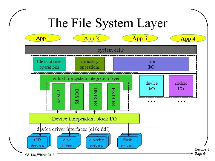 The File System Layer App 1 App 2 App 3 App 4 system calls