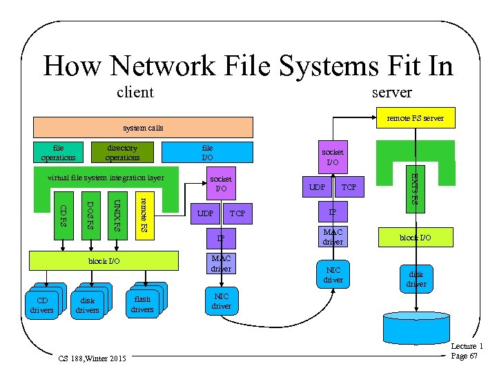 How Network File Systems Fit In client server remote FS server system calls file