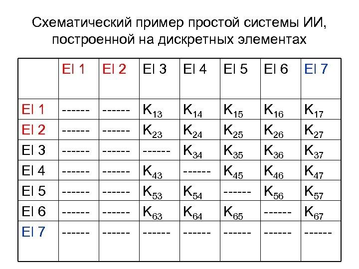 Схематический пример простой системы ИИ, построенной на дискретных элементах El 1 El 2 El