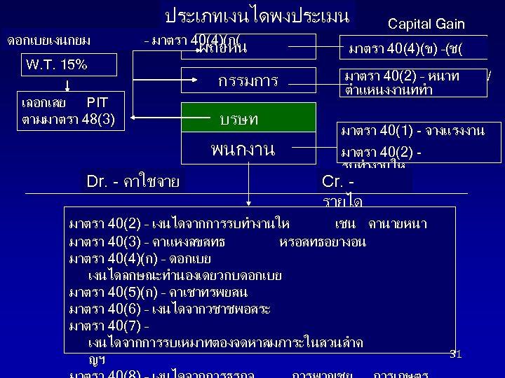 ประเภทเงนไดพงประเมน ดอกเบยเงนกยม – มาตรา 40(4)(ก( W. T. 15% เลอกเสย PIT ตามมาตรา 48(3) ผถอหน กรรมการ